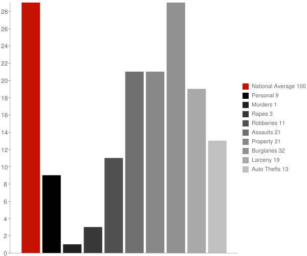 Offerman GA Crime Statistics