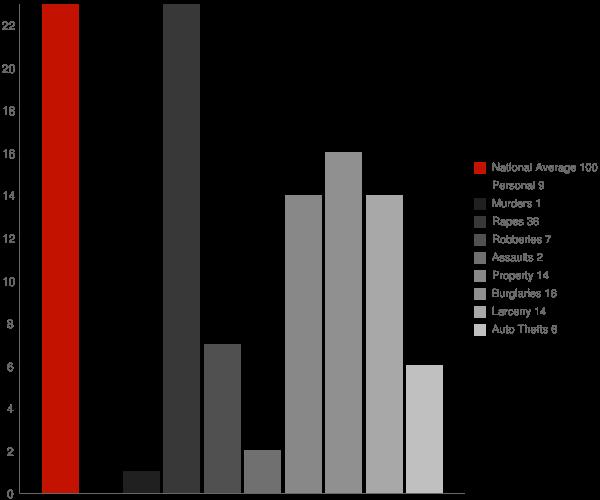 Arimo ID Crime Statistics