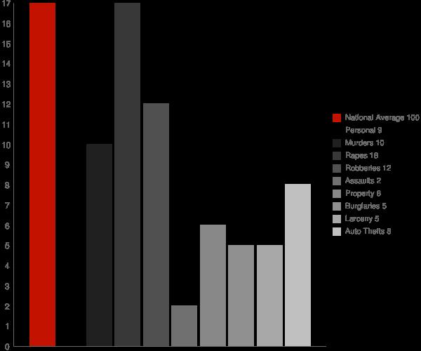Daleville IN Crime Statistics