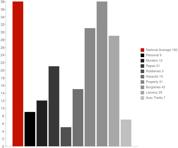 East Montpelier VT Crime Statistics