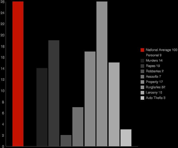 Powell AL Crime Statistics