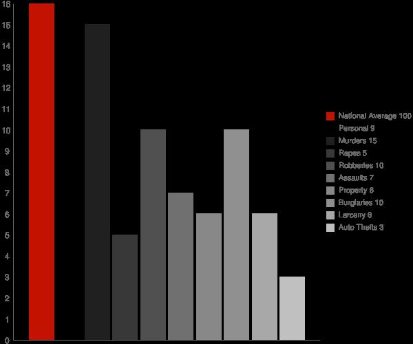 Sycamore GA Crime Statistics