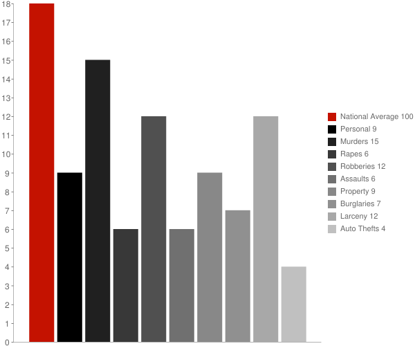 Bellevue WI Crime Statistics
