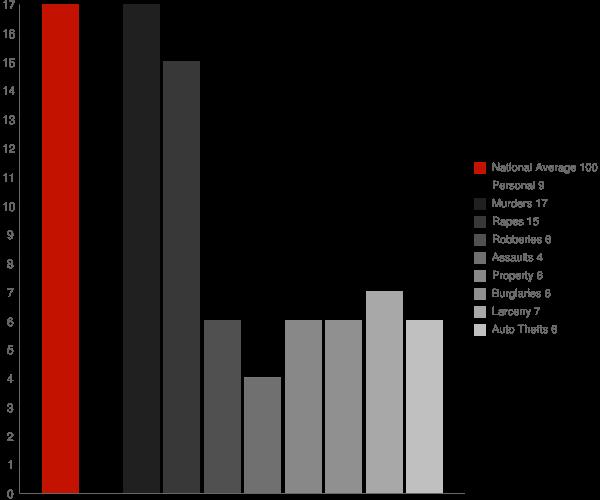 Pittsboro IN Crime Statistics