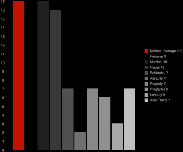 Morgantown IN Crime Statistics