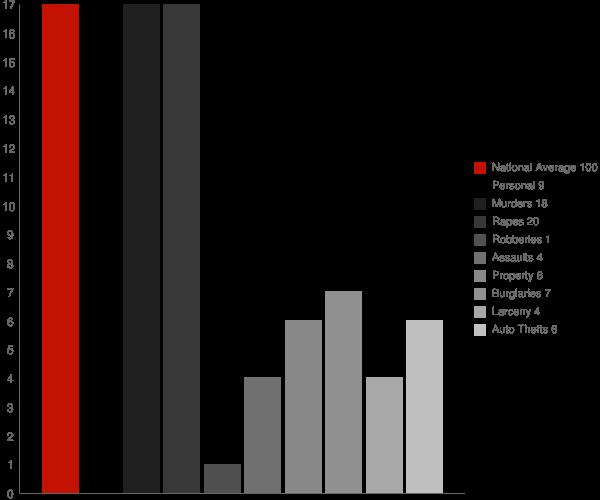 Mexico IN Crime Statistics