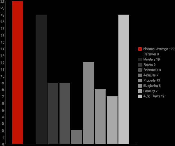 Pendergrass GA Crime Statistics
