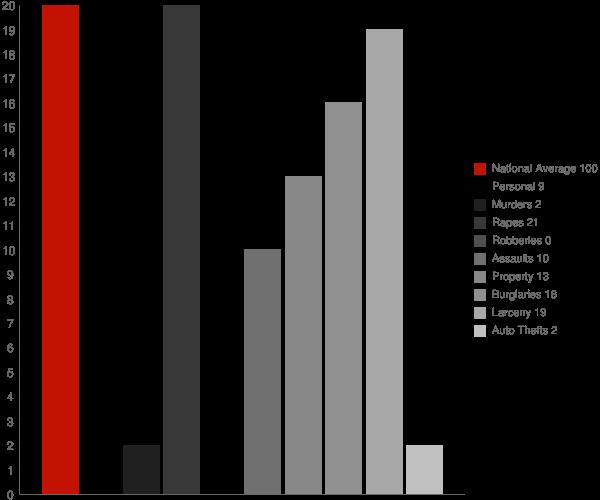 Keuka Park NY Crime Statistics