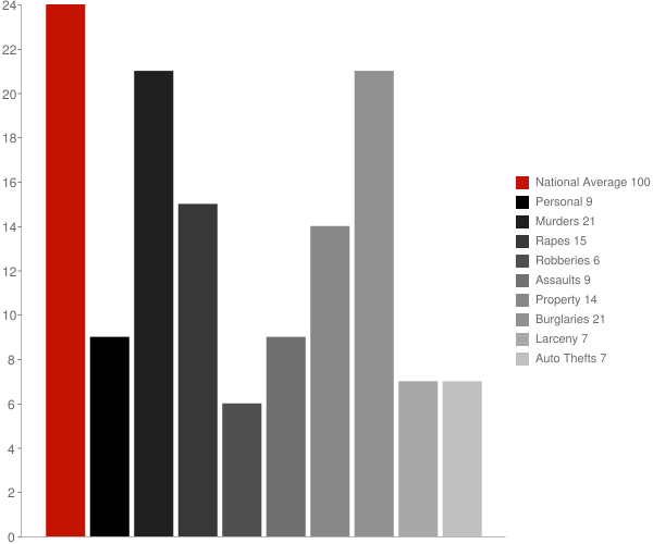 Bethlehem NH Crime Statistics