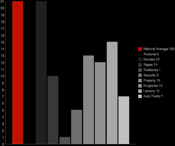 Kekoskee WI Crime Statistics