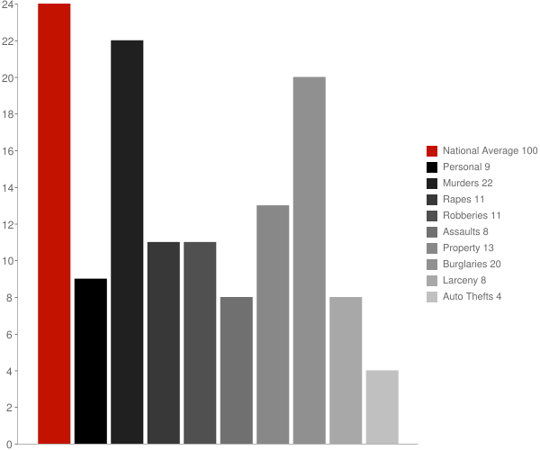 Lincoln NH Crime Statistics