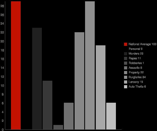 Union Grove AL Crime Statistics