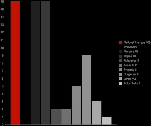 Milton Mills NH Crime Statistics