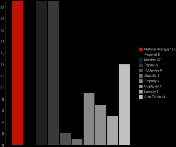 Makoti ND Crime Statistics