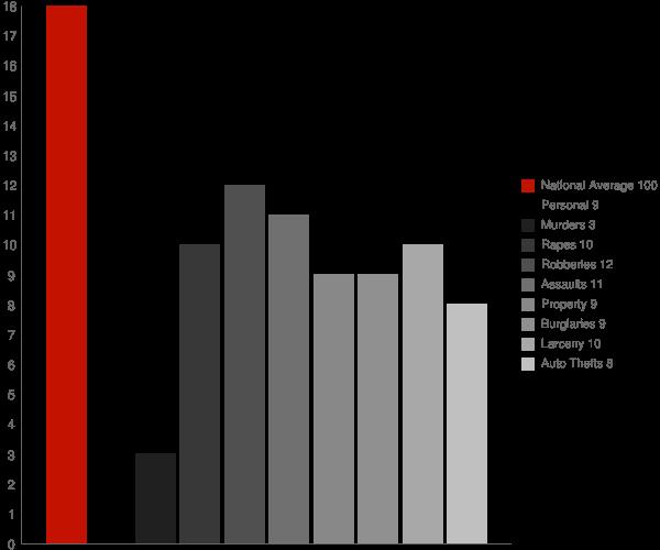 Stafford Springs CT Crime Statistics