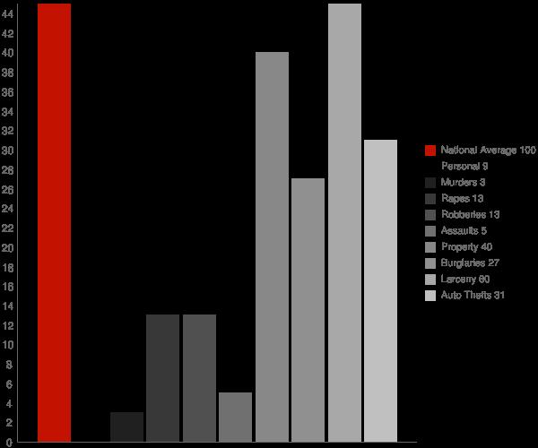 Darien CT Crime Statistics