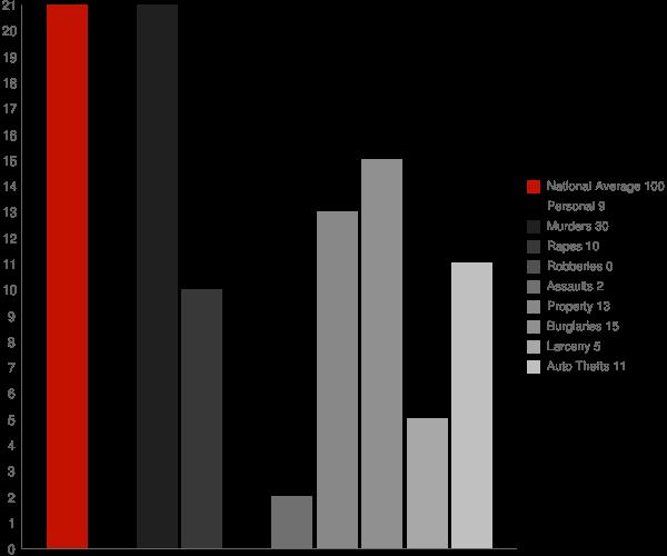 Loudon NH Crime Statistics