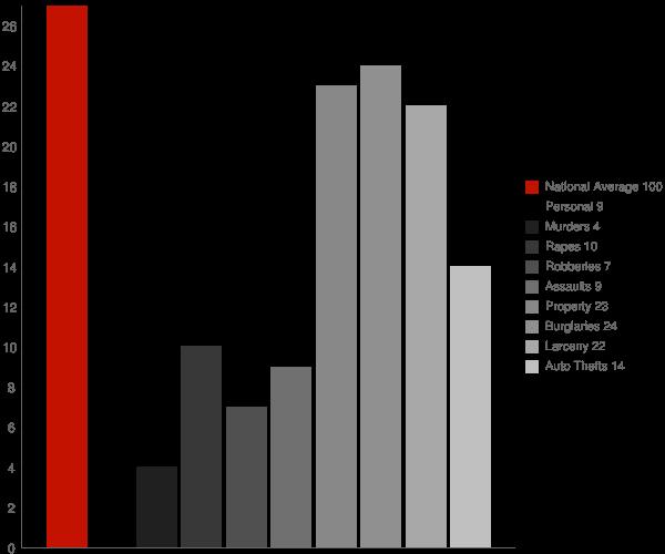 Scottsville NY Crime Statistics