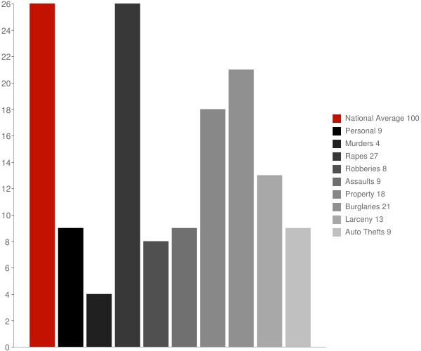 South Barre VT Crime Statistics
