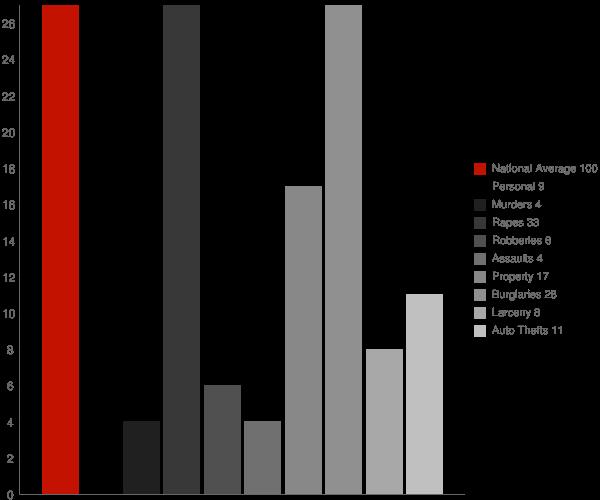 Genesee ID Crime Statistics