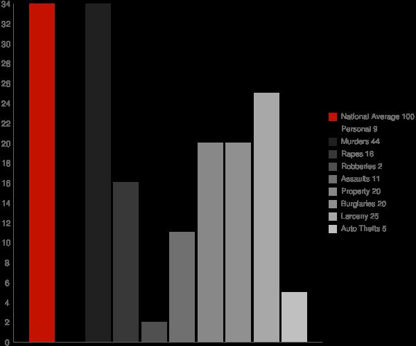 Arnegard ND Crime Statistics