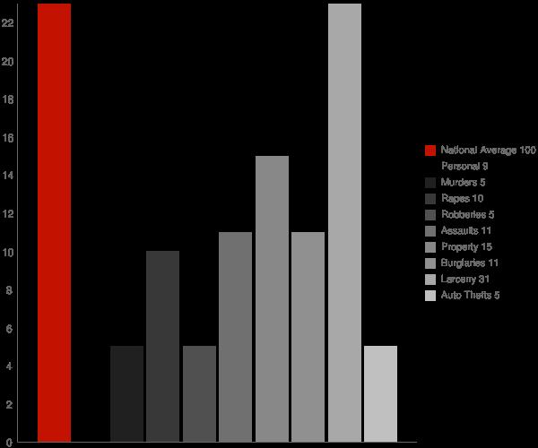 Montebello NY Crime Statistics