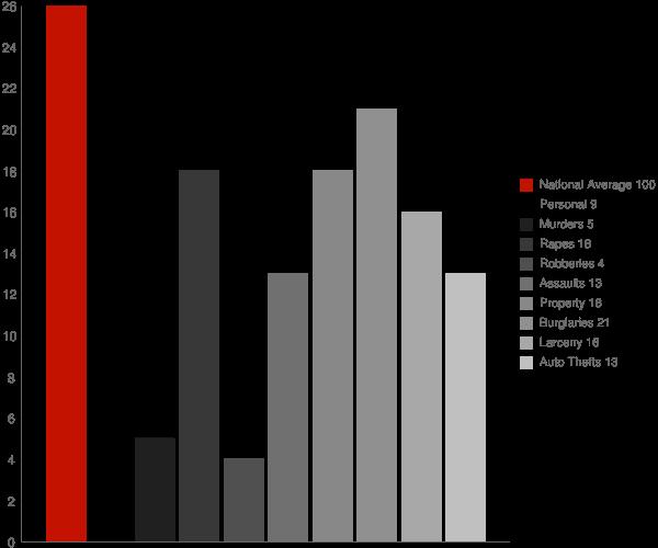 San Pierre IN Crime Statistics