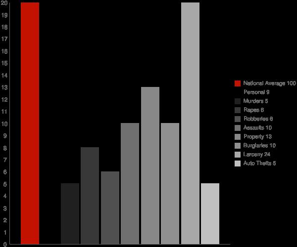 Mount Ivy NY Crime Statistics