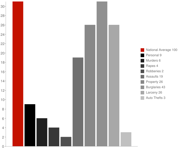 Long Lake NY Crime Statistics