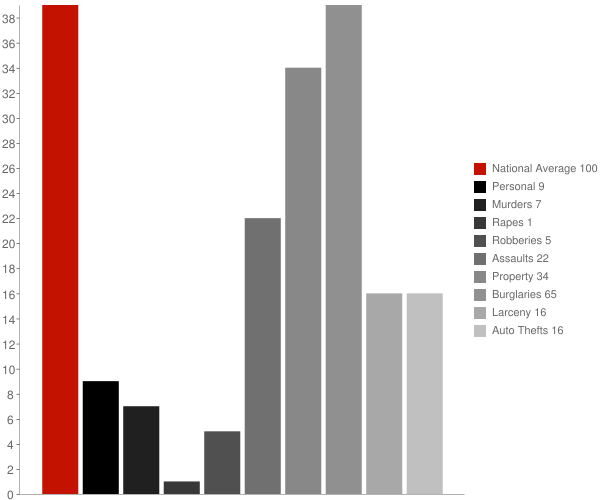 Flora IN Crime Statistics