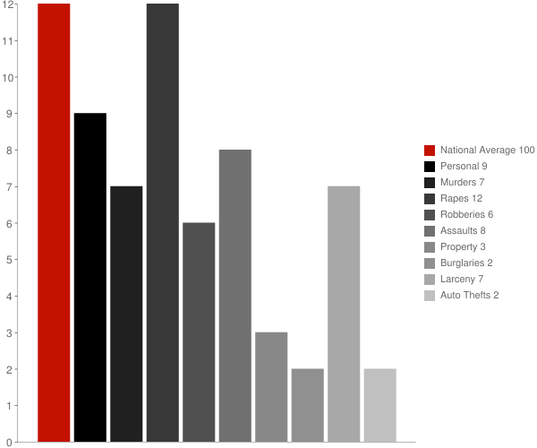 Harding Birch Lakes AK Crime Statistics