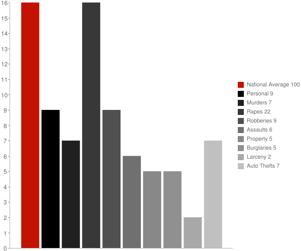 Fairford AL Crime Statistics