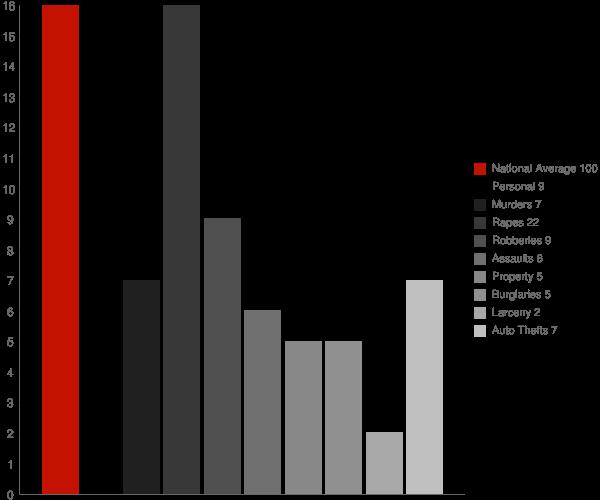 Malcolm AL Crime Statistics