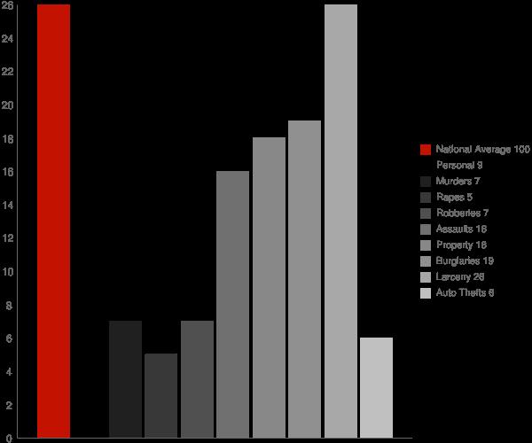 Lisle NY Crime Statistics