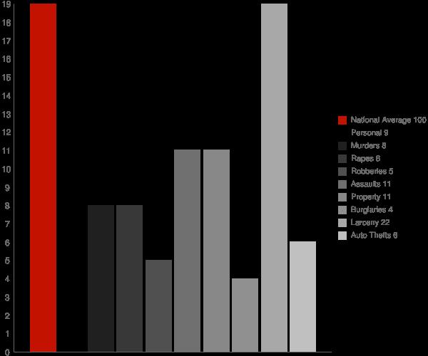 Katonah NY Crime Statistics