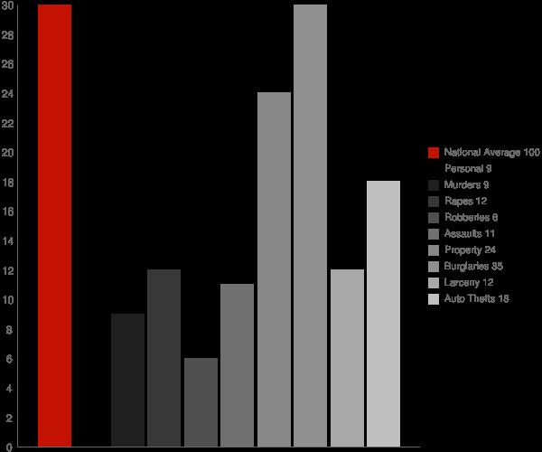 Waynetown IN Crime Statistics