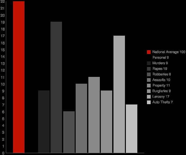 Centreville AL Crime Statistics