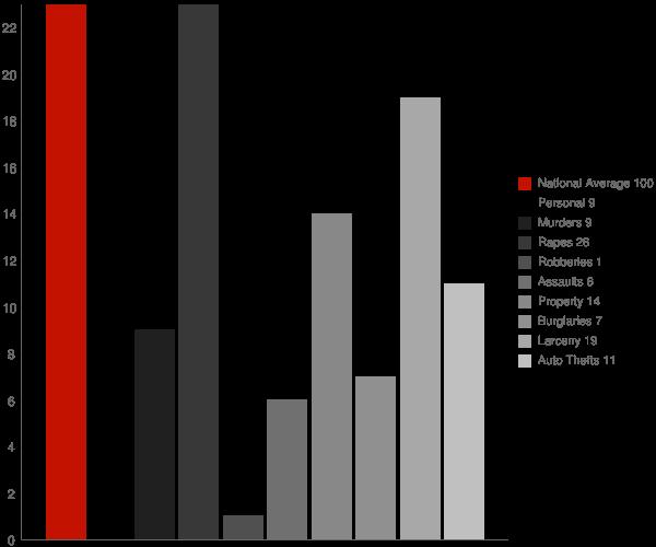 Lebanon WI Crime Statistics