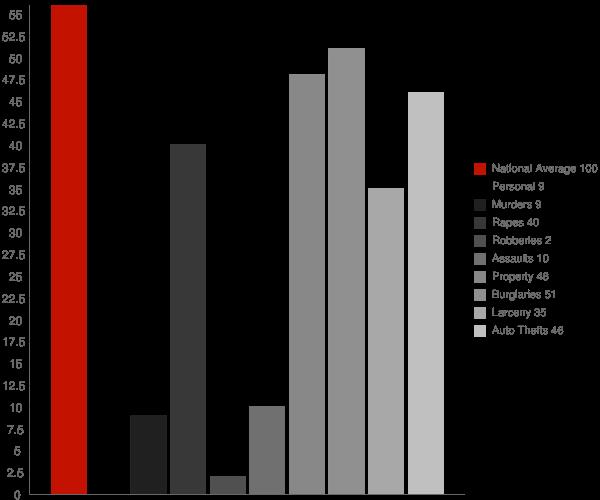 Velva ND Crime Statistics