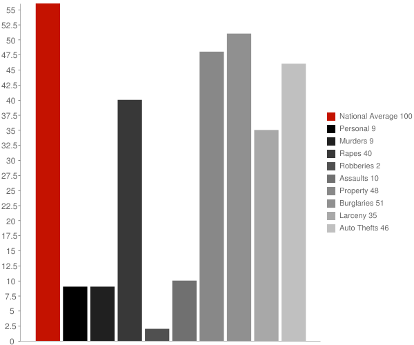 Voltaire ND Crime Statistics