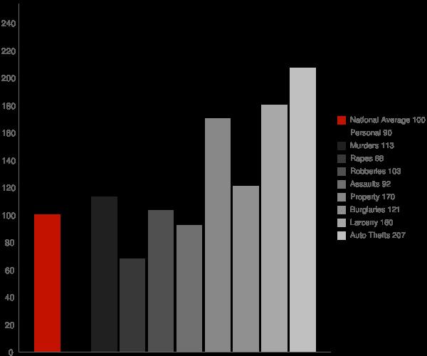 Fairburn GA Crime Statistics