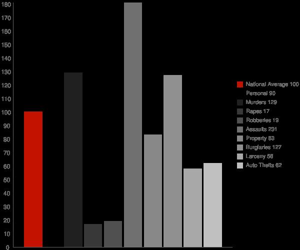 Slaughter LA Crime Statistics