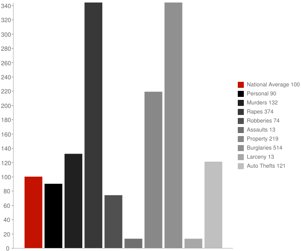 DeLisle MS Crime Statistics