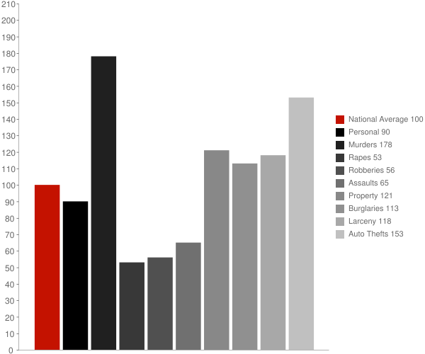 University Park MD Crime Statistics