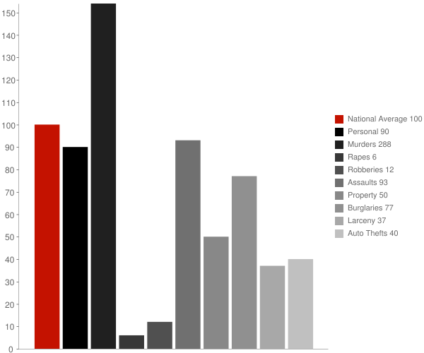 Mountain City GA Crime Statistics