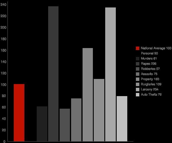 West Valley City UT Crime Statistics