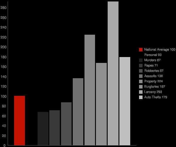 McAllen TX Crime Statistics