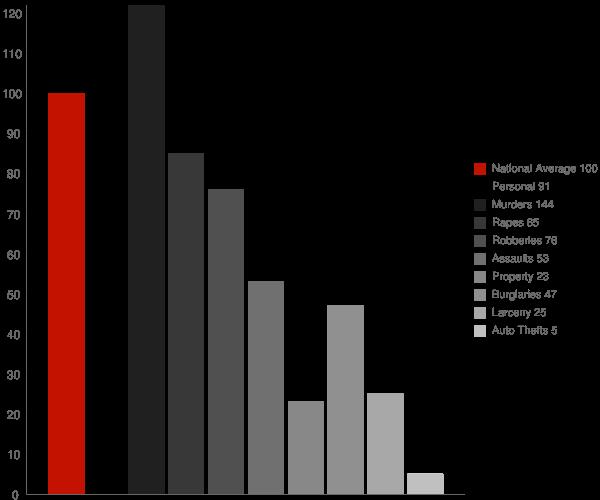 Bret Harte CA Crime Statistics