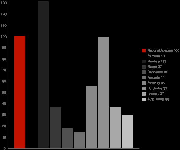 Dickson TN Crime Statistics