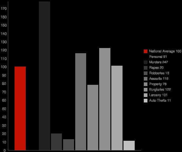 Clarence LA Crime Statistics